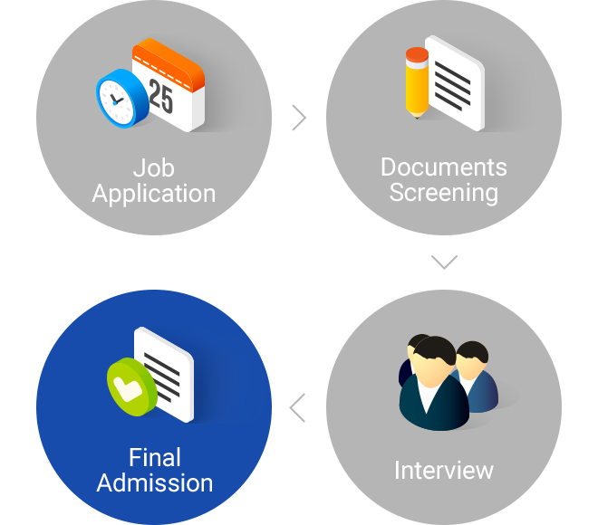 Job Application > Documents review > Interview > Offering